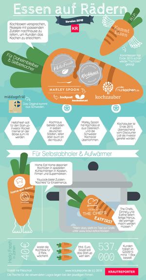 Alles, was Sie über Kochboxen wissen müssen – in 3 Gängen